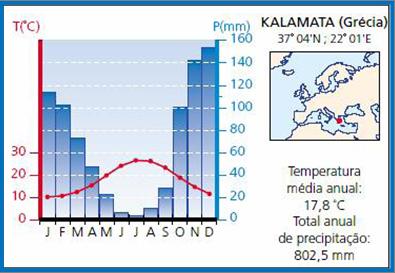 climatempmediterranico.png